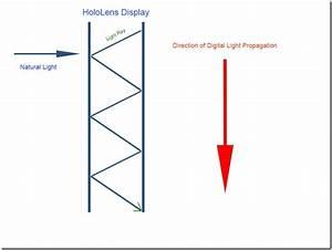 How Hololens Displays Work