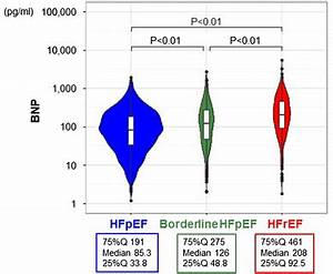 Comparable Prognostic Impact Of Bnp Levels Among Hfpef