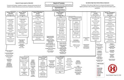 organizational charts san benito high school