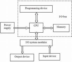 Hardware Components Of B U0026r Plc