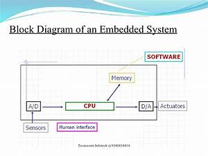 B Tech Final Year Projects  U0026 Embedded Systems Training