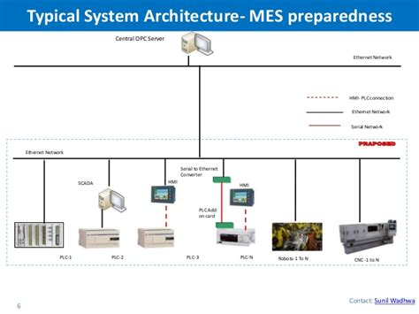 Sap Typical Hardware Diagram by Plant Integration And Mes Solution For Industry