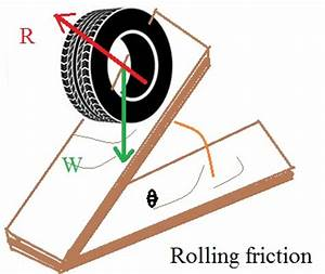 Image Gallery rolling friction