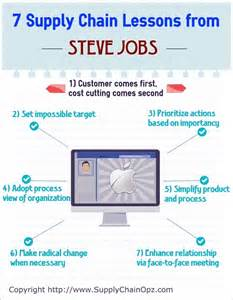 7 Supply Chain Lessons from Steve Jobs
