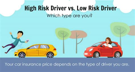 What Type Of Driver Are You? Your Car Insurance Price