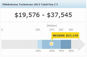 phlebotomist salary how much will i earn phlebotomy With average salary of a phlebotomist