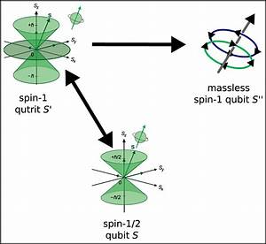 Part Of The Universal Measurability Graph In Relativistic Quantum