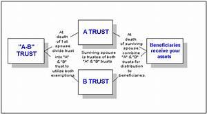 Ab Trust Diagram Images