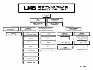 Ppt Hospital Maintenance Organizational Chart Powerpoint