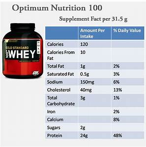 Best Whey Proteins In India -2014 Update