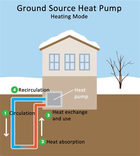 Geothermal Heating and Cooling Technologies | Renewable ...