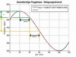 Sinkgeschwindigkeit Berechnen : kurvenuntersuchung flugh he von segelflugzeugs in flugphase wendepunkt mathelounge ~ Themetempest.com Abrechnung