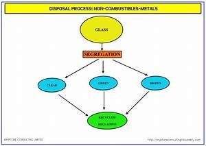 Waste Management  Process Flow Diagrams