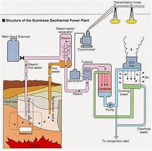 Block Diagram Of Sumikawa Geothermal Power Plant  Japan