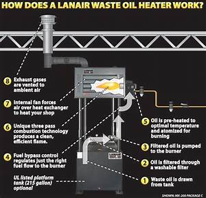 How Does A Waste Oil Heater Work