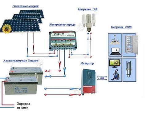 Солнечные батареи перспективы использования эффективность Старыйновый интерьер