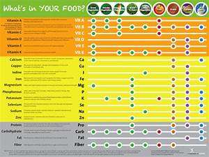 Eat Your Vitamins Poster Vitamin And Mineral Chart