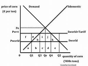 Schmidtomics - An Economics Blog: Protectionism - Tariffs ...