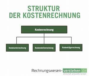 Kosten Rechnung : kostenrechnung einfache definition erkl rung lexikon ~ Themetempest.com Abrechnung