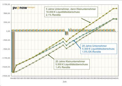 photovoltaikanlage steuer eigenverbrauch photovoltaik steuer eigenverbrauch berechnung eigenverbrauch photovoltaik einkommensteuer