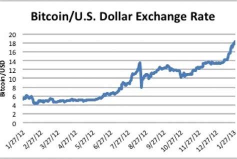 bitcoin conversion rate omnicoin bitcoin exchange
