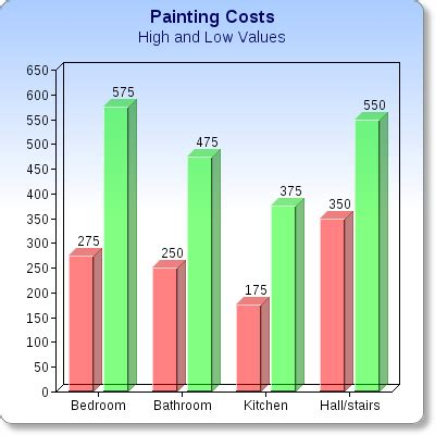 cost  paint  house blackpearlpainting
