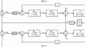 Block Diagram Of Load Frequency Control  Lfc  Of Two
