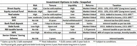 Best investment options in india. Investment Options to Gain Good Returns: Comparison ...