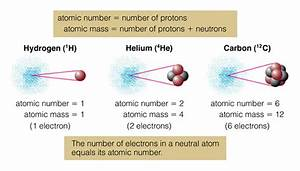 Diagram Of An Atom Which Has A Number Of Helium Atomic 2