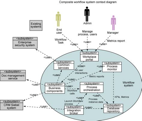 system context diagram yahoo image search results