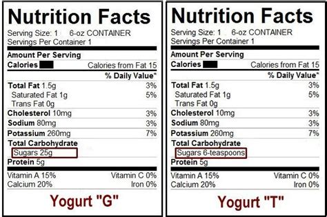 Consumer World: Metric Measurements on Food Nutrition