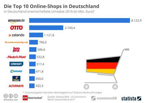 top 10 cuisines in the infografik die top 10 shops in deutschland statista