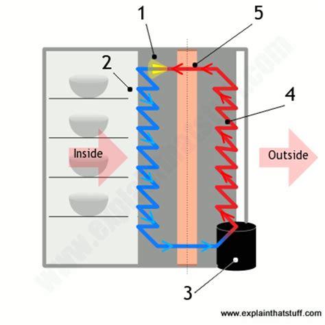 refrigerators work explain  stuff