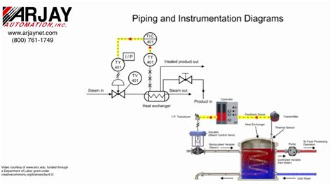 basic process control  piping instrumentation