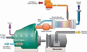 How Chp Works