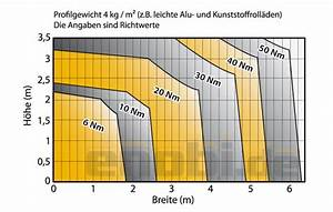 Größe Und Gewicht Des Ungeborenen Berechnen : motorst rke berechnen rolladen und sonnenschutzprodukte enobi gmbh ~ Themetempest.com Abrechnung