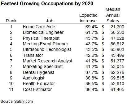 top  list  fastest growing occupations