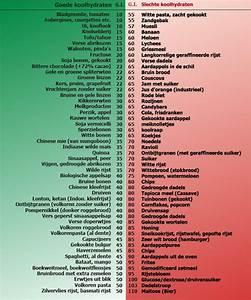 Lijst met koolhydraten