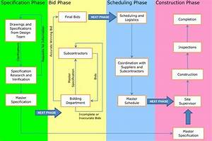 Construction Projects Bidding Process Flowchart
