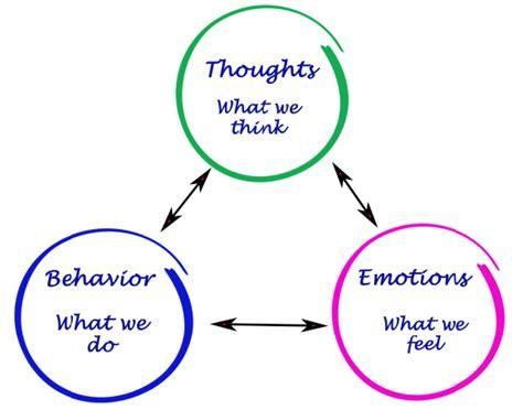 thoughts feelings behavior centranum