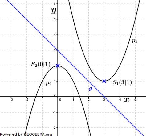 schnittpunkt berechnen  lineare funktionen erkl