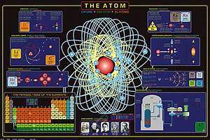 The Atom Atomic Science Physics Educational Reference Wall