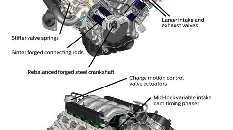 Ford Coyote 50 Engine Diagram by 2015 Mustang Coyote Engine Diagram Downloaddescargar