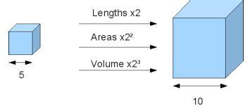 Similar Figures  National 5 Maths