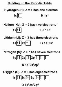 Introduction To Atoms