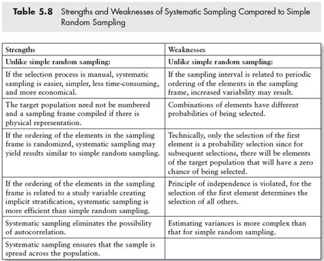 strengths and weaknesses of systematic sling compared