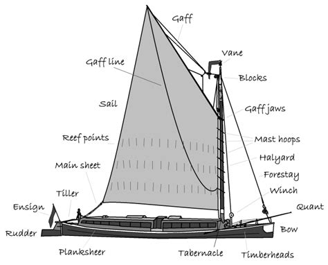 Parts Of A Clinker Boat by Parts Of A Wherry Wherry Yacht Charter Charitable Trust