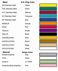 Asme B16 20 Color Code Chart  Hastelloy U00ae Is A Registered