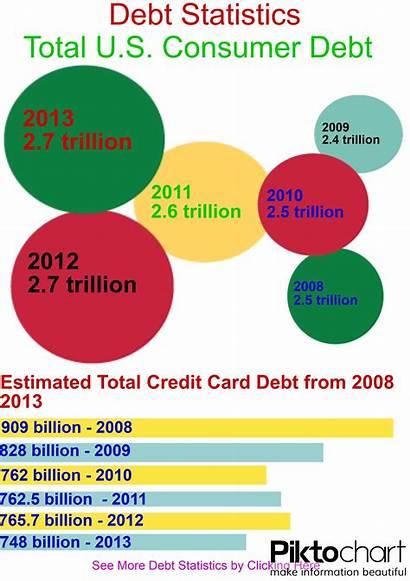 Debt Statistics Infographic Total Credit Card Statisitcs