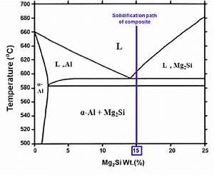 Equilibrium Phase Diagram Of Al